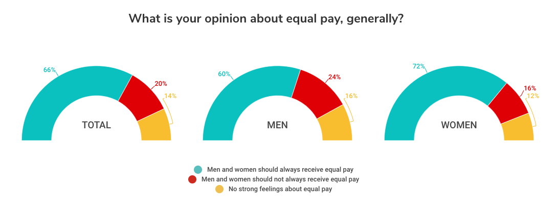 Study: There's still a gender pay gap, but it's closing
