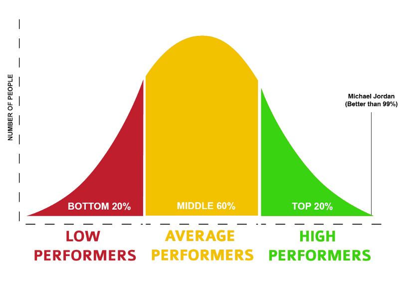 Overcome the performance bias if you want to improve your team