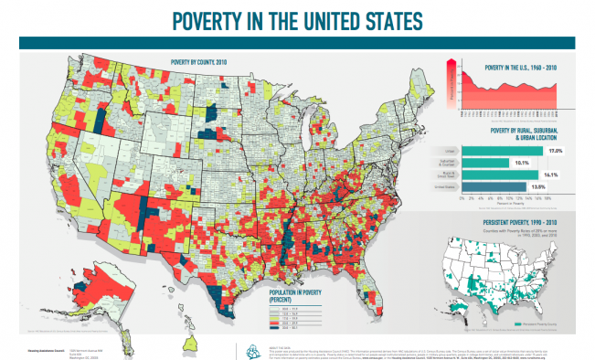 Rural versus urban poverty