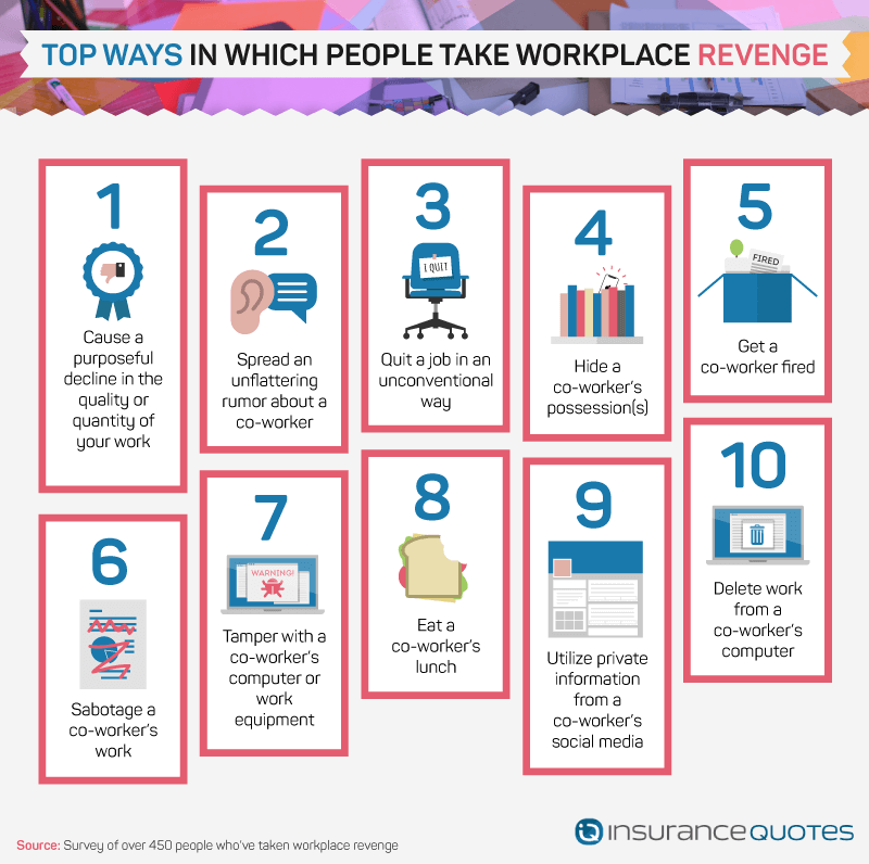 The Top 10 ways people exact revenge on their coworkers