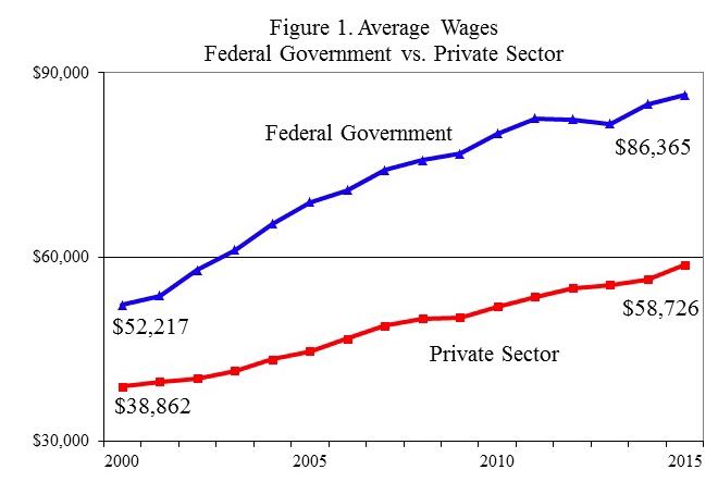 average federal wages