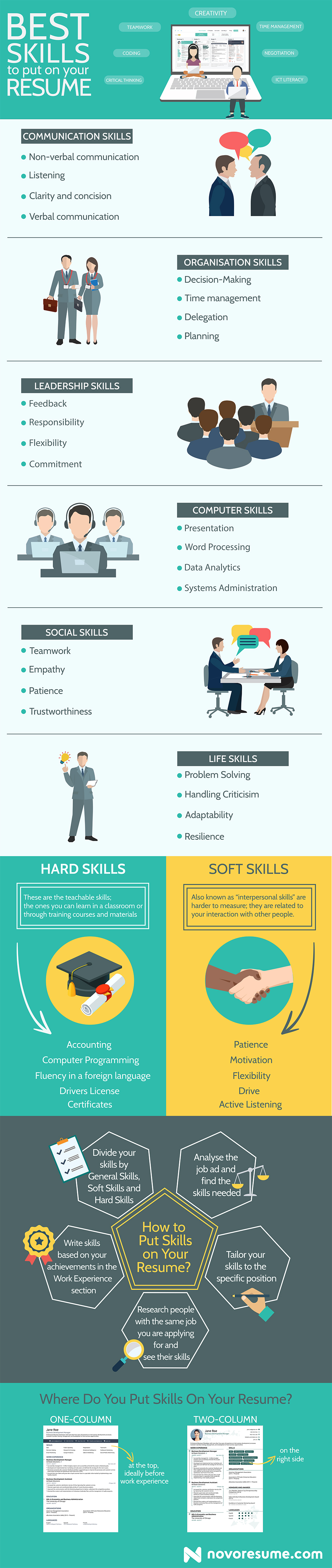 these are the best skills to include in your resume ladders