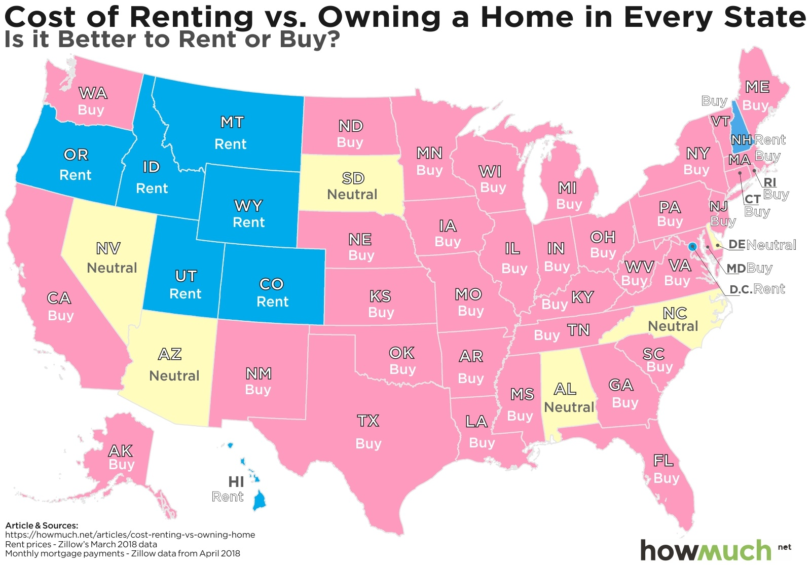The Cost Of Renting Vs Buying A Home In Every State Ladders