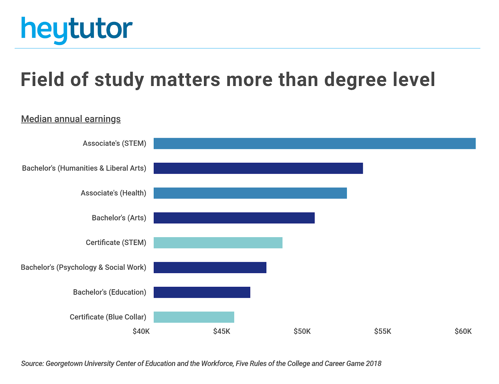 College Majors With The Worst Return On Investment