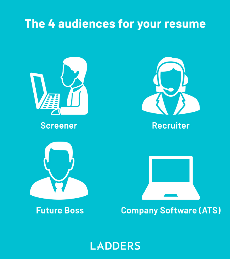 The High Score Resume Format How To Write A Resume For 2020