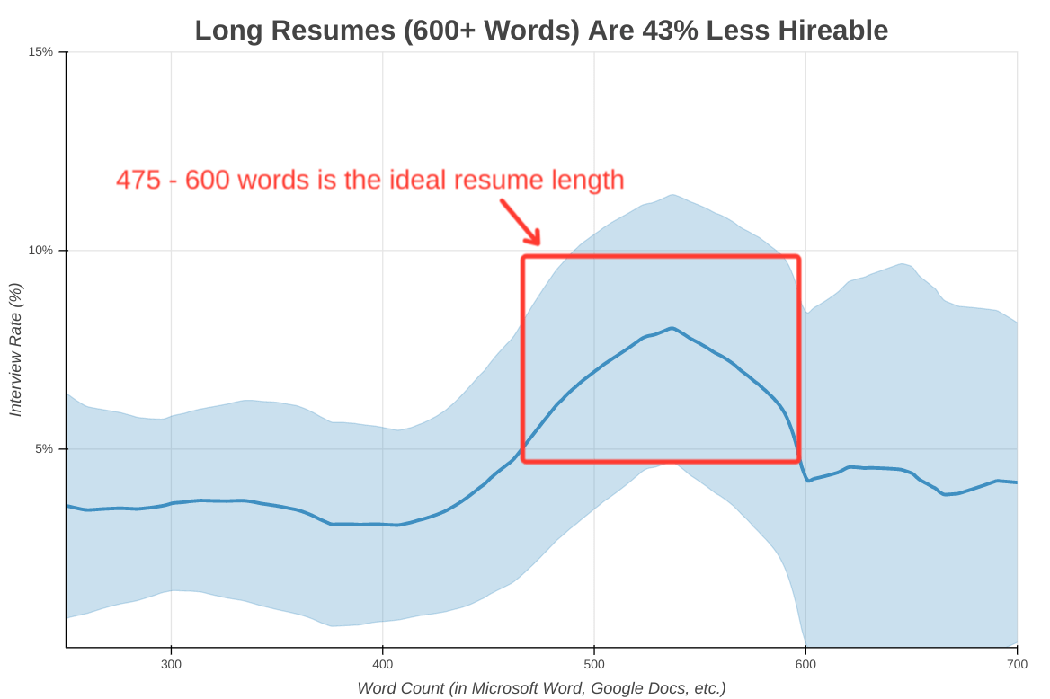 This is the exact number of words your resume should be | Ladders
