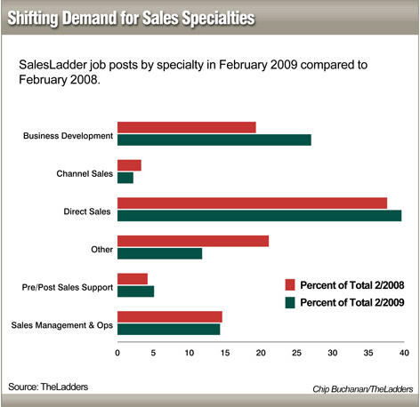 specialties_sales1