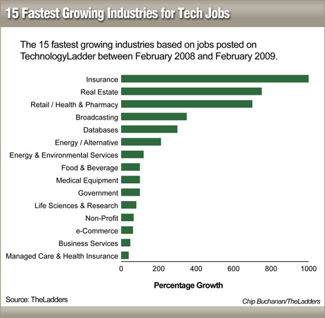 tech_fastestgrowing