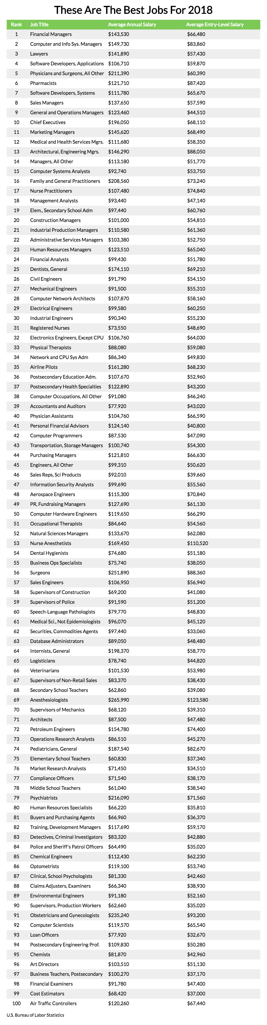 for now though here are the top 100 jobs of 2018